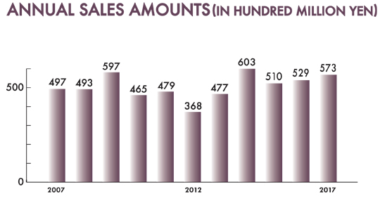 annual sales amounts